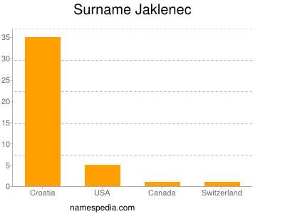 Surname Jaklenec