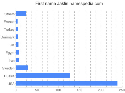 Given name Jaklin
