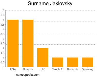 Surname Jaklovsky