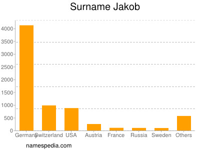Surname Jakob