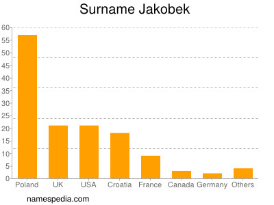 Surname Jakobek