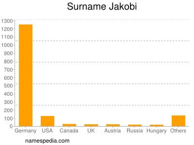 Surname Jakobi