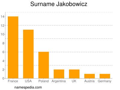 Surname Jakobowicz
