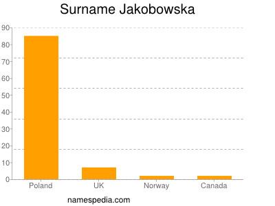 Surname Jakobowska