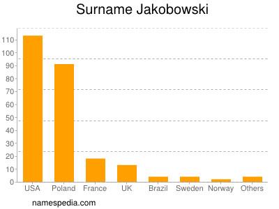 Surname Jakobowski