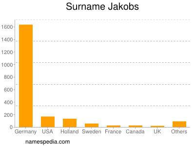 Surname Jakobs