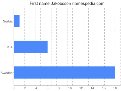 Given name Jakobsson