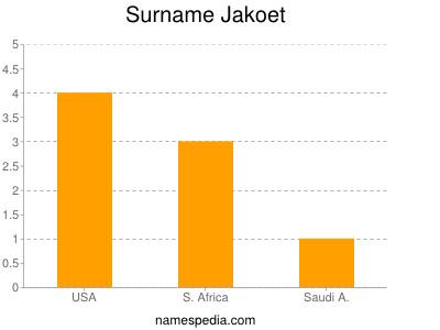 Surname Jakoet