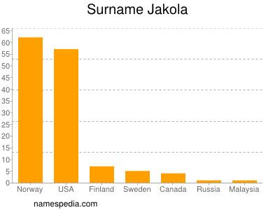 Surname Jakola