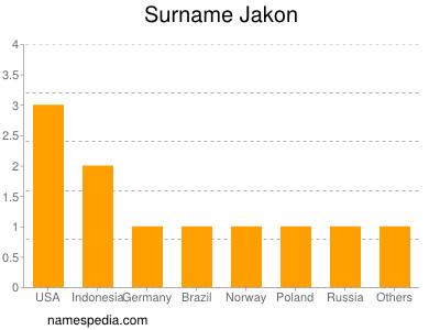 Surname Jakon