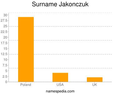 Surname Jakonczuk