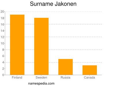 Surname Jakonen