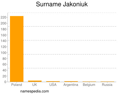 Surname Jakoniuk