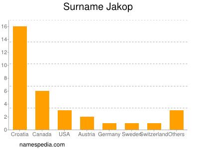 Surname Jakop