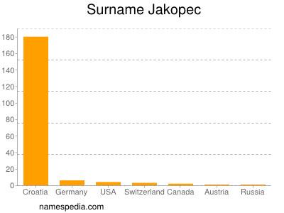 Surname Jakopec