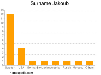 Surname Jakoub