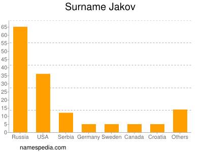 Surname Jakov