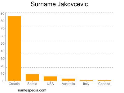 Surname Jakovcevic