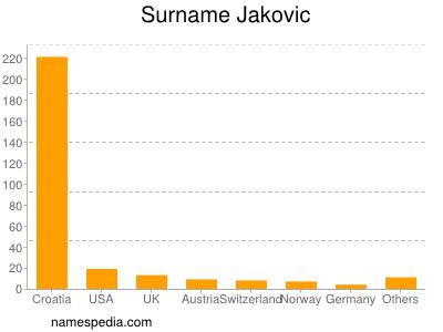 Surname Jakovic