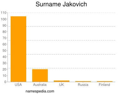 Surname Jakovich