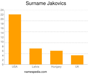 Surname Jakovics