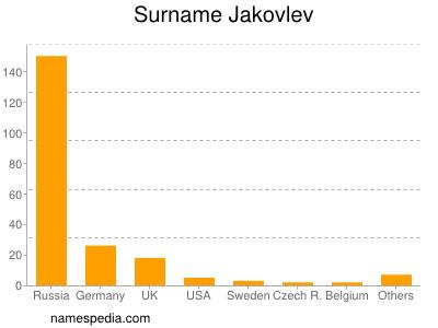 Surname Jakovlev