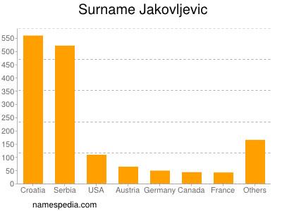 Surname Jakovljevic