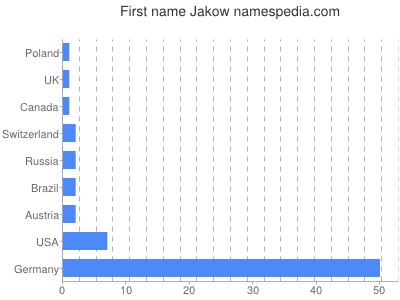Given name Jakow
