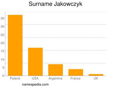 Surname Jakowczyk