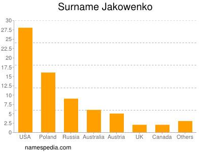 Surname Jakowenko