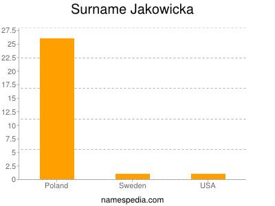 Surname Jakowicka