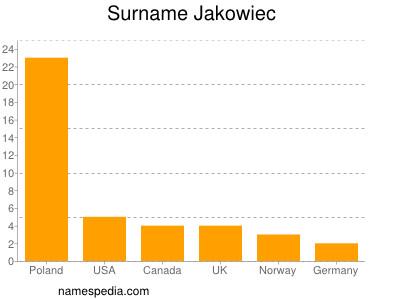 Surname Jakowiec