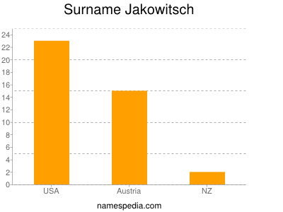 Surname Jakowitsch