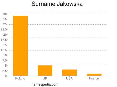 Surname Jakowska