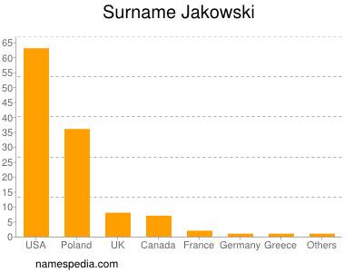 Surname Jakowski