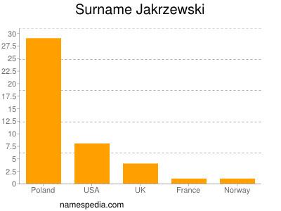 Surname Jakrzewski