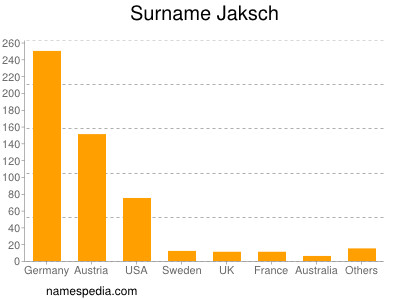 Surname Jaksch