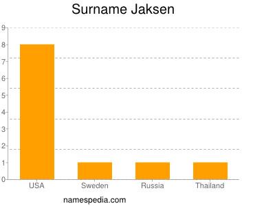 Surname Jaksen