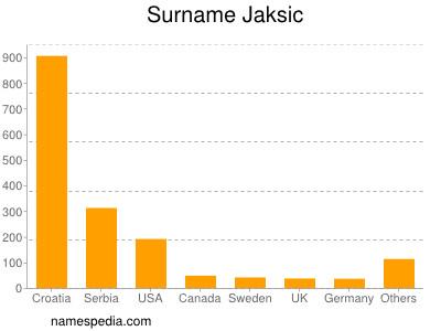 Surname Jaksic