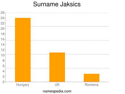 Surname Jaksics