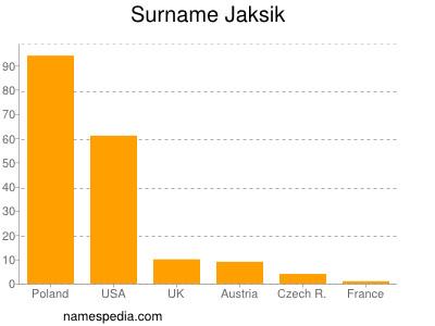 Surname Jaksik