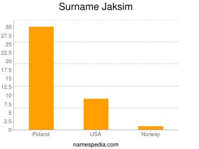 Surname Jaksim