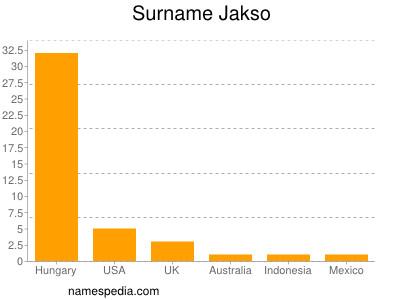 Surname Jakso