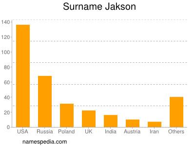 Surname Jakson
