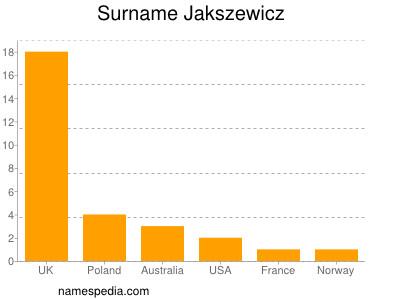 Surname Jakszewicz