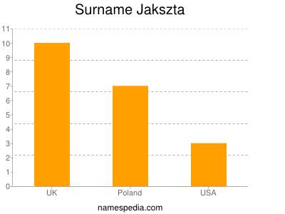 Surname Jakszta