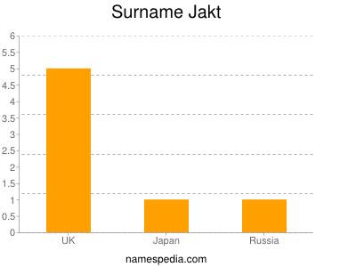 Surname Jakt