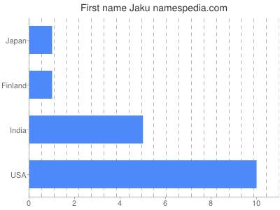 Given name Jaku