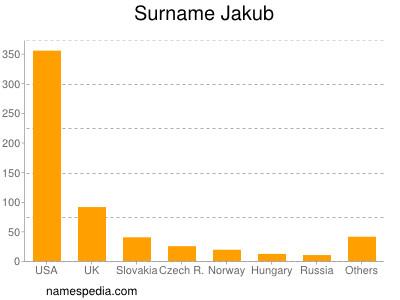 Surname Jakub