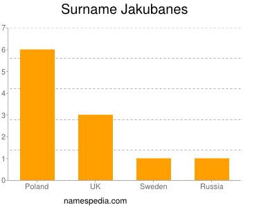 Surname Jakubanes
